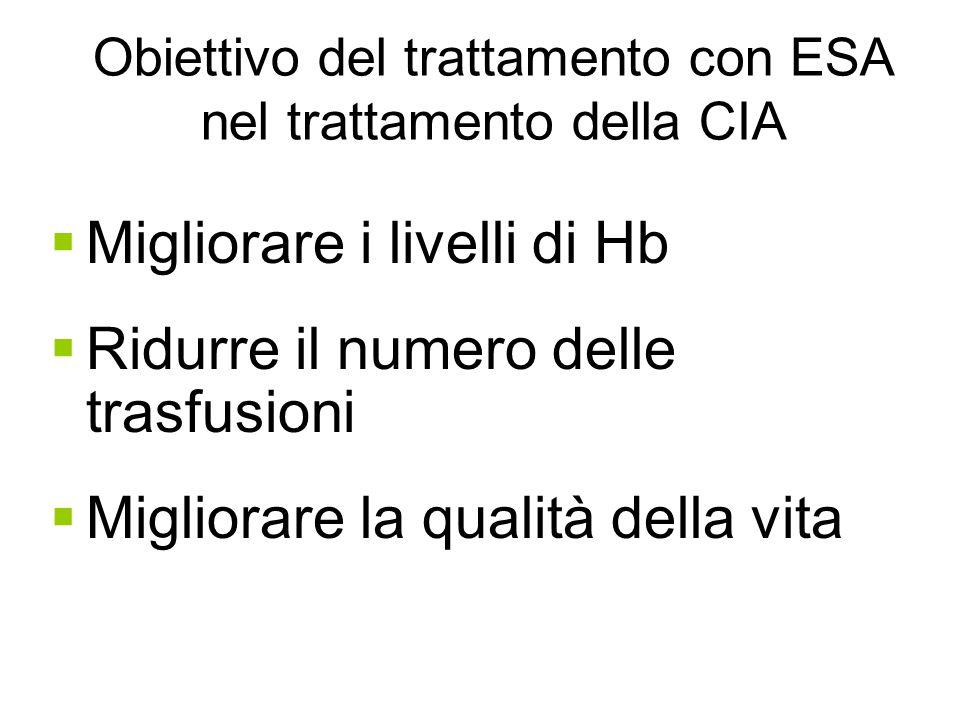 Obiettivo del trattamento con ESA nel trattamento della CIA  Migliorare i livelli di Hb  Ridurre il numero delle trasfusioni  Migliorare la qualità della vita