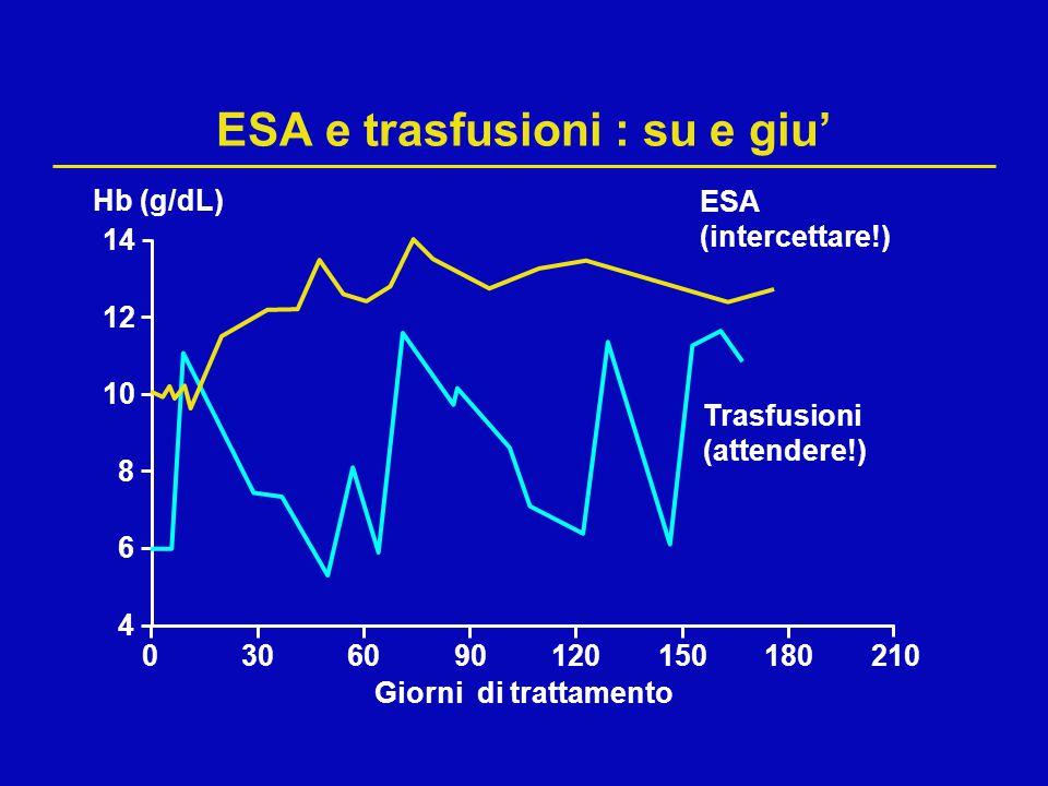 0306090120150180210 ESA e trasfusioni : su e giu' Hb (g/dL) Giorni di trattamento 8 12 14 10 4 6 ESA (intercettare!) Trasfusioni (attendere!)