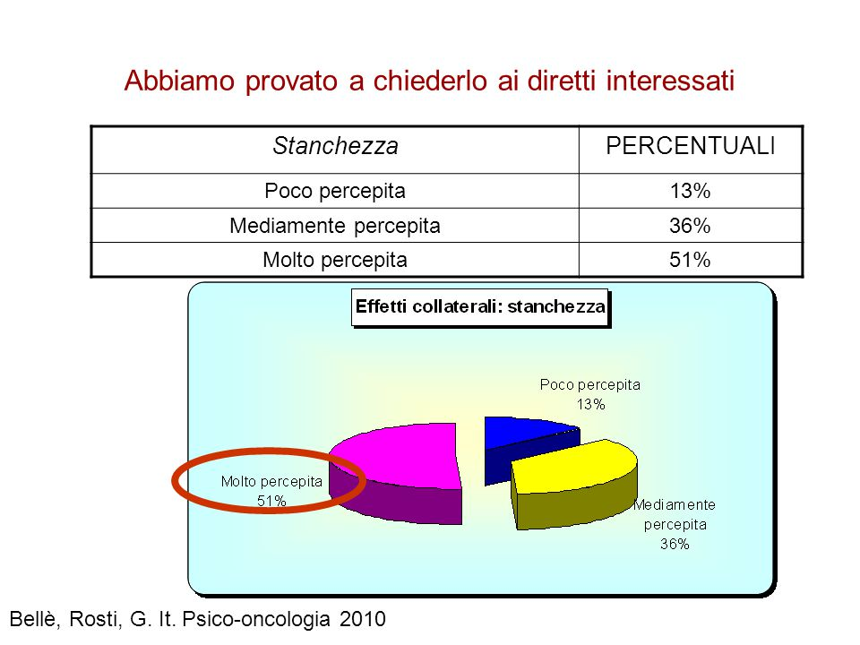 Abbiamo provato a chiederlo ai diretti interessati StanchezzaPERCENTUALI Poco percepita13% Mediamente percepita36% Molto percepita51% Bellè, Rosti, G.