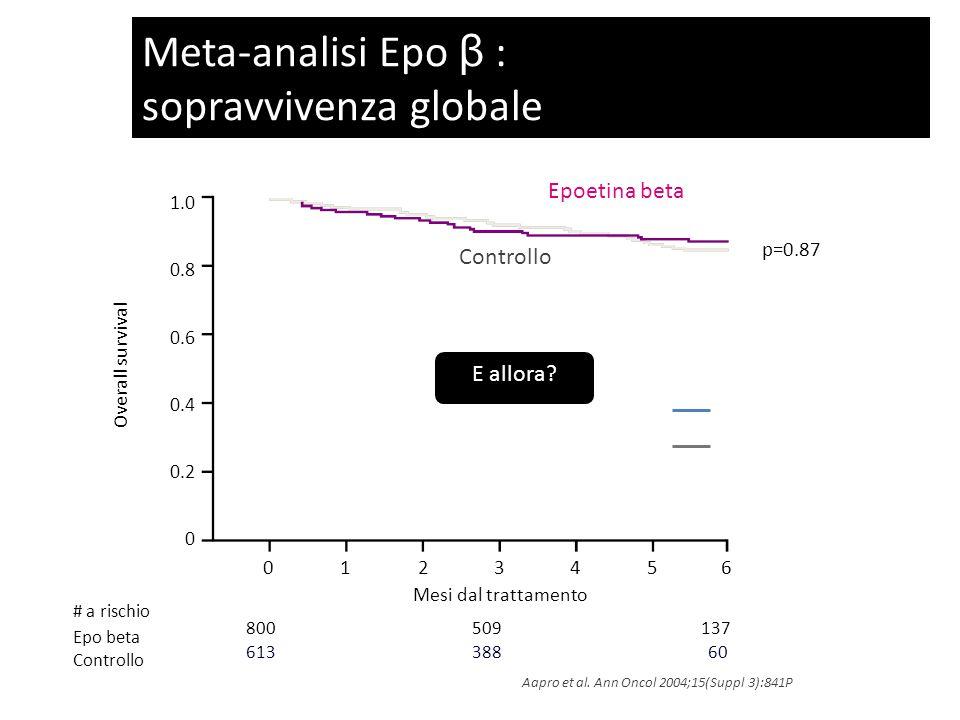 1.0 0.8 0.6 0.4 0.2 0 Overall survival 800 509137 613 38860 p=0.87 01234560123456 Mesi dal trattamento E allora.