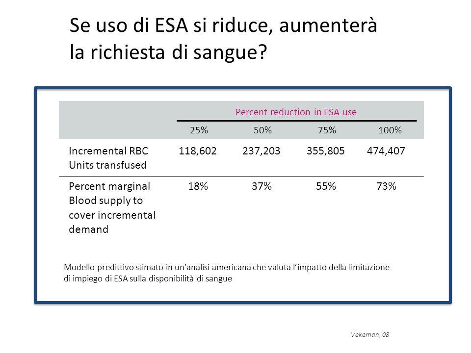 Modello predittivo stimato in un'analisi americana che valuta l'impatto della limitazione di impiego di ESA sulla disponibilità di sangue Se uso di ESA si riduce, aumenterà la richiesta di sangue.