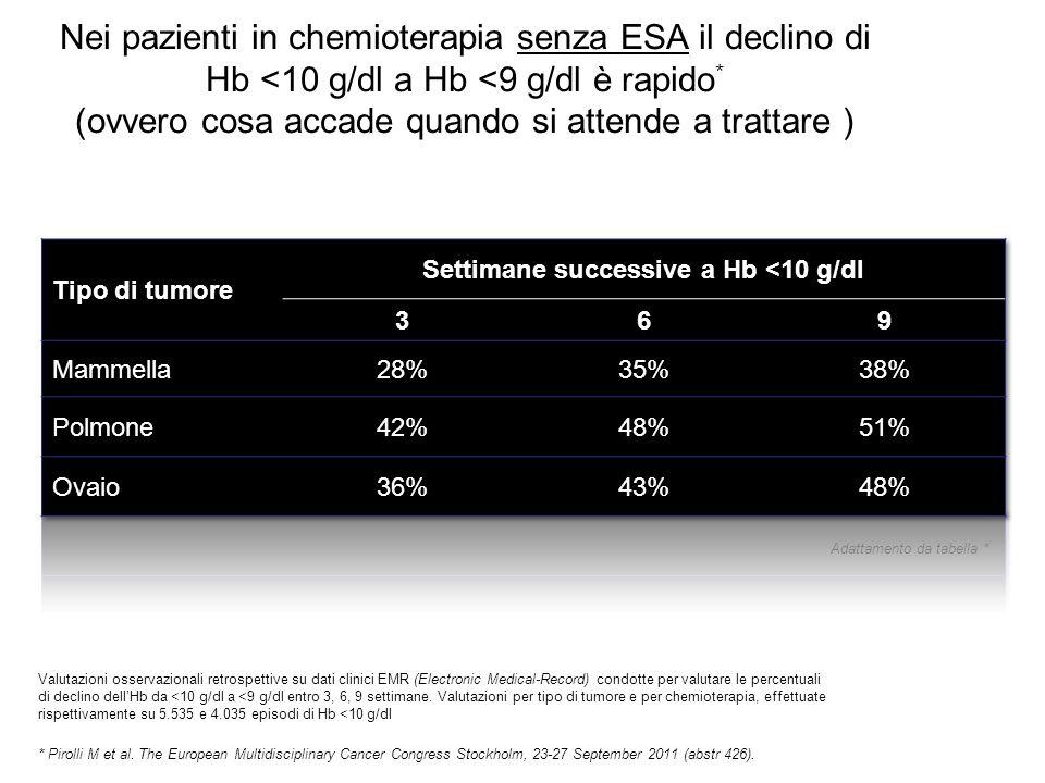 Nei pazienti in chemioterapia senza ESA il declino di Hb <10 g/dl a Hb <9 g/dl è rapido * (ovvero cosa accade quando si attende a trattare ) * Pirolli M et al.
