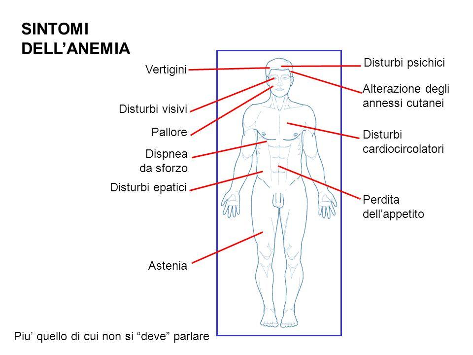 Età Emolisi Anemia disordini cronici Trattamento chemioterapico Trattamento radiante Emorragie Deficit vitaminici Tipo di schedula Tipo di tumore Anemia Tipo di farmaco/i Patofisiologia dell'anemia in Oncologia