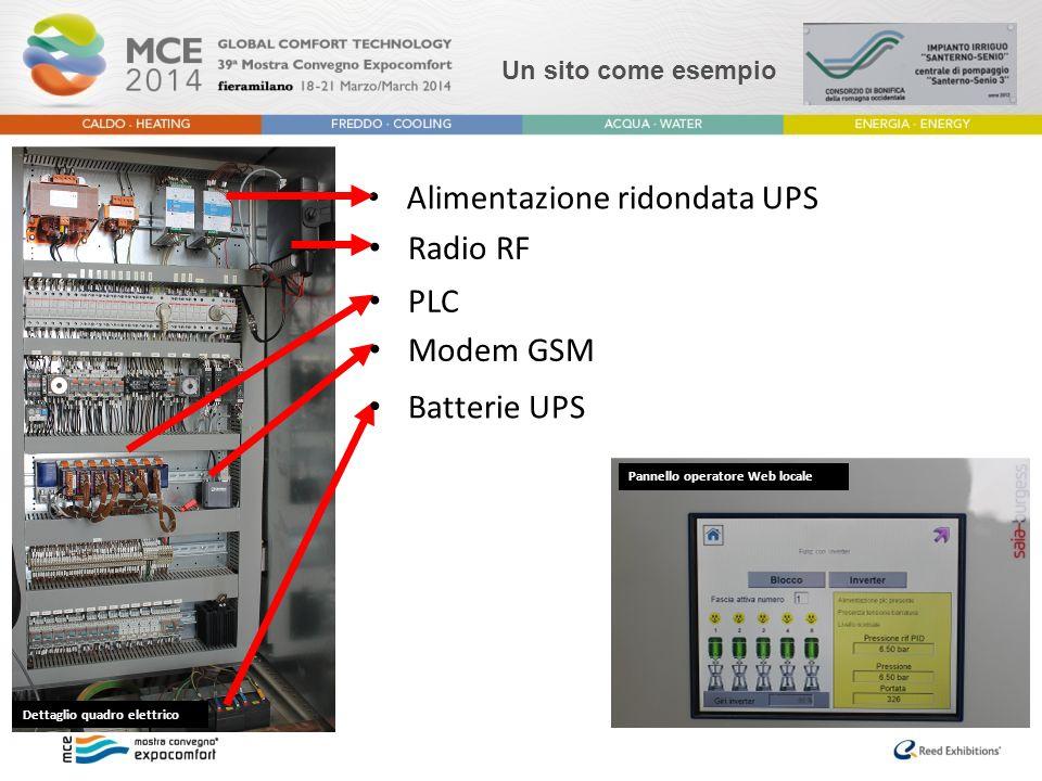 Alimentazione ridondata UPS Dettaglio quadro elettrico Pannello operatore Web locale Radio RF PLC Modem GSM Batterie UPS Un sito come esempio