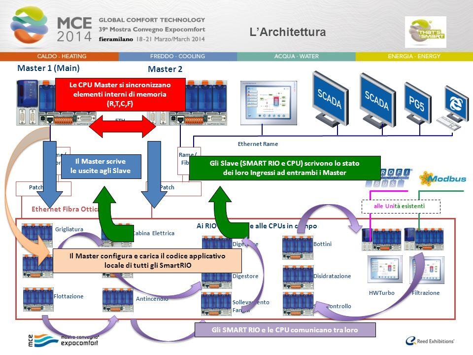 L'Architettura Ai RIO Ethernet e alle CPUs in campo WD<>INB1 Patch Rame/ Fibra Patch Rame/ Fibra ETH alle Unità esistenti Ethernet Rame Ethernet Fibra