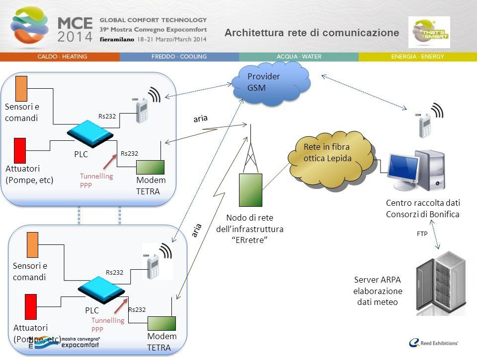 """Architettura rete di comunicazione Centro raccolta dati Consorzi di Bonifica aria Nodo di rete dell'infrastruttura """"ERretre"""" Rete in fibra ottica Lepi"""