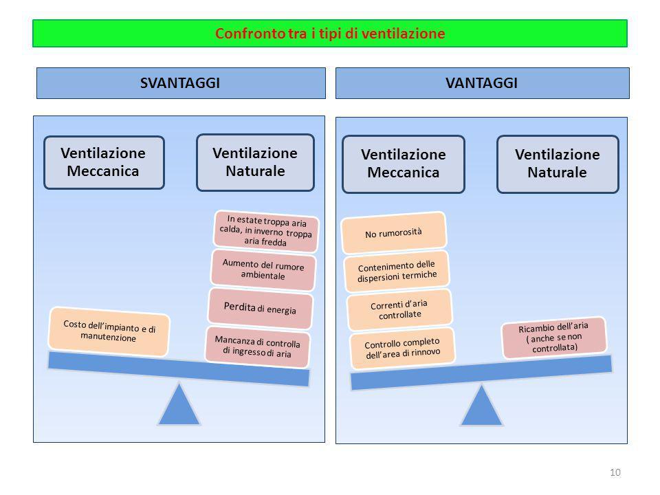 Confronto tra i tipi di ventilazione Ventilazione Meccanica Ventilazione Naturale Mancanza di controlla di ingresso di aria Perdita di energia Aumento