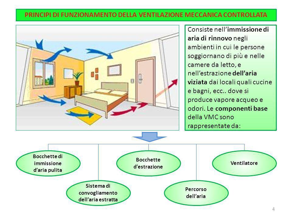 Consiste nell'immissione di aria di rinnovo negli ambienti in cui le persone soggiornano di più e nelle camere da letto, e nell'estrazione dell'aria v