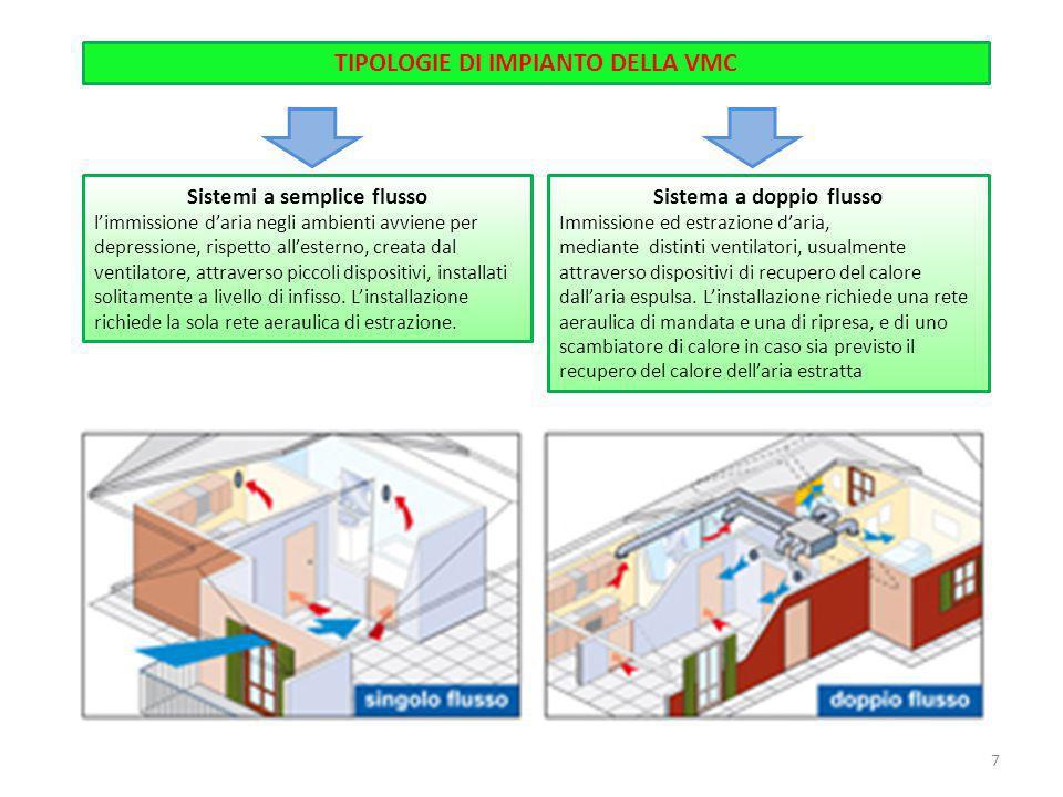 TIPOLOGIE DI IMPIANTO DELLA VMC Sistemi a semplice flusso l'immissione d'aria negli ambienti avviene per depressione, rispetto all'esterno, creata dal
