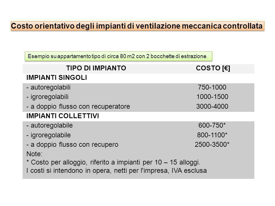TIPO DI IMPIANTO COSTO [€] IMPIANTI SINGOLI - autoregolabili750-1000 - igroregolabili1000-1500 - a doppio flusso con recuperatore3000-4000 IMPIANTI CO