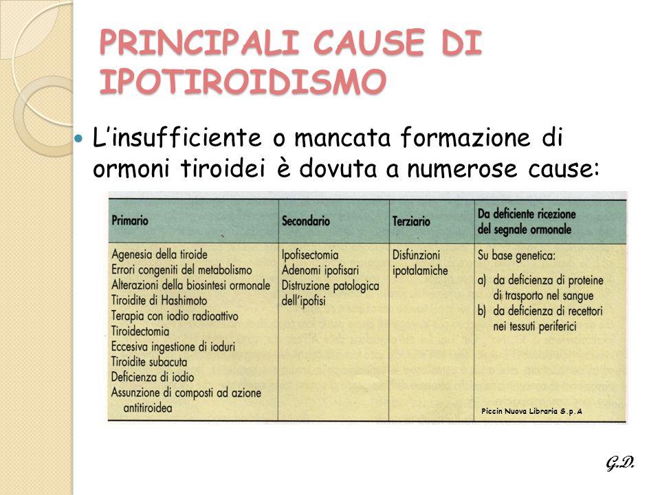 PRINCIPALI CAUSE DI IPOTIROIDISMO L'insufficiente o mancata formazione di ormoni tiroidei è dovuta a numerose cause: Piccin Nuova Libraria S.p.A G.D.