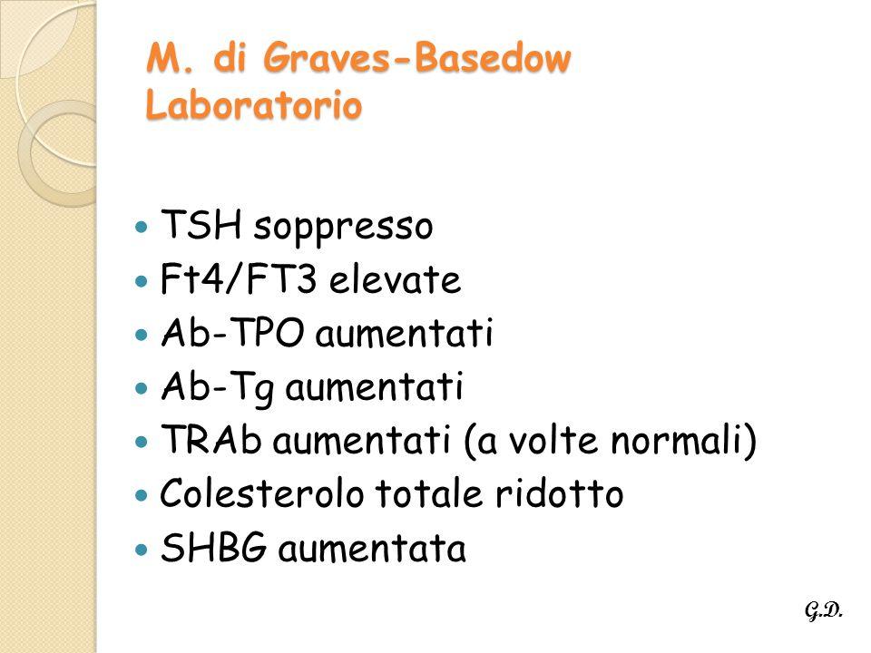 M. di Graves-Basedow Laboratorio TSH soppresso Ft4/FT3 elevate Ab-TPO aumentati Ab-Tg aumentati TRAb aumentati (a volte normali) Colesterolo totale ri