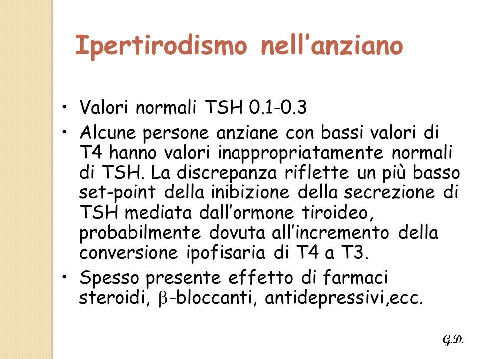 Ipertirodismo nell'anziano Valori normali TSH 0.1-0.3 Alcune persone anziane con bassi valori di T4 hanno valori inappropriatamente normali di TSH.