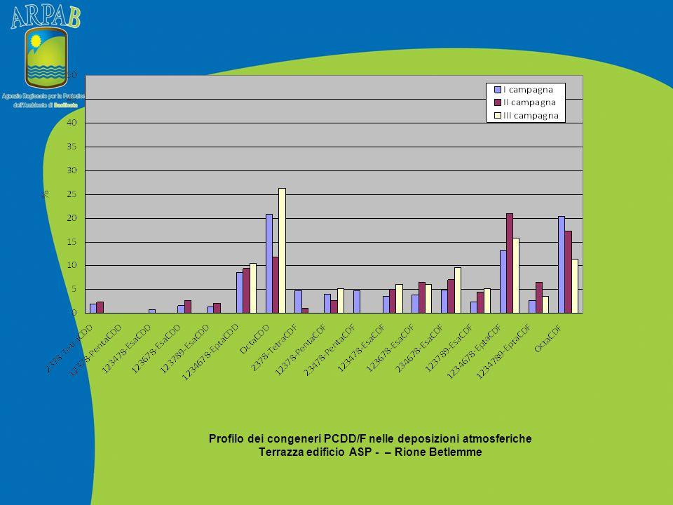 Profilo dei congeneri PCDD/F nelle deposizioni atmosferiche Terrazza edificio ASP - – Rione Betlemme