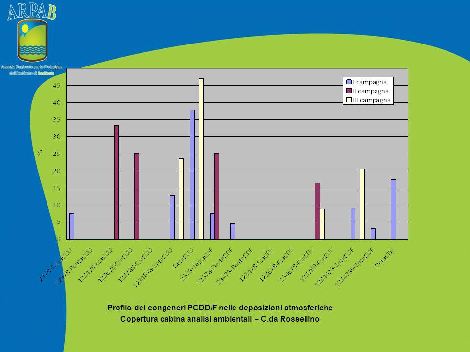 Profilo dei congeneri PCDD/F nelle deposizioni atmosferiche Copertura cabina analisi ambientali – C.da Rossellino