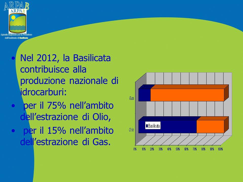 Nel 2012, la Basilicata contribuisce alla produzione nazionale di idrocarburi: per il 75% nell'ambito dell'estrazione di Olio, per il 15% nell'ambito