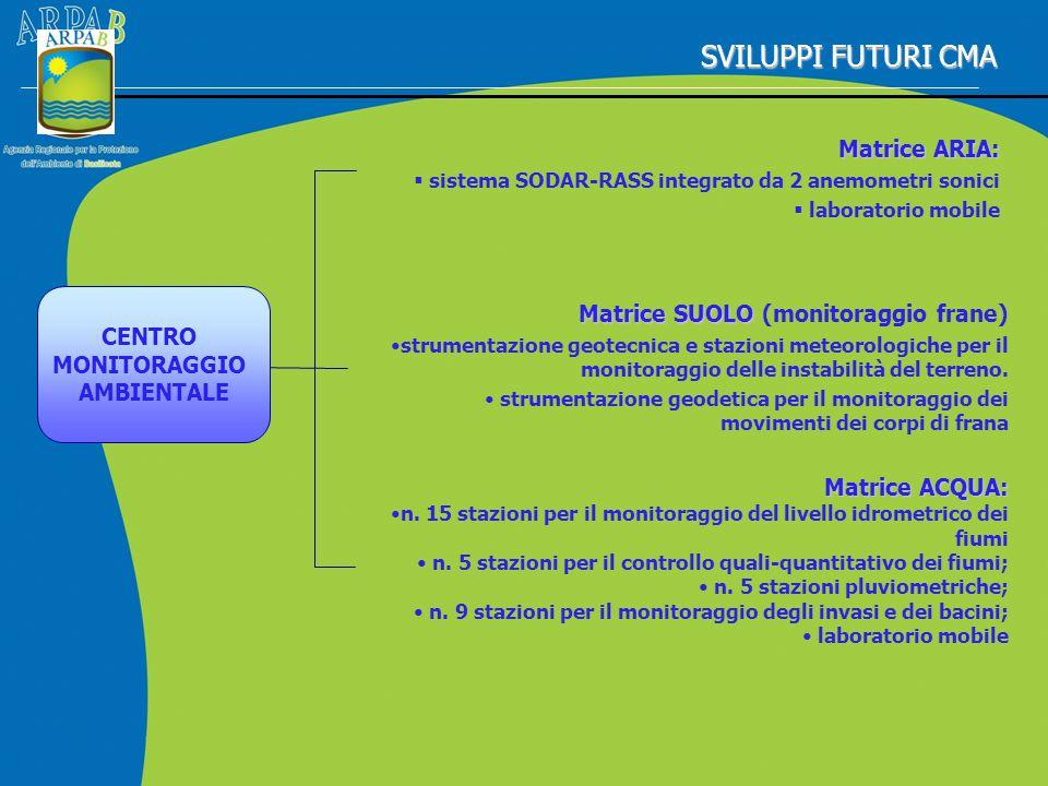 SVILUPPI FUTURI CMA Matrice ARIA: Matrice ARIA:  sistema SODAR-RASS integrato da 2 anemometri sonici sistema SODAR-RASS integrato da 2 anemometri son