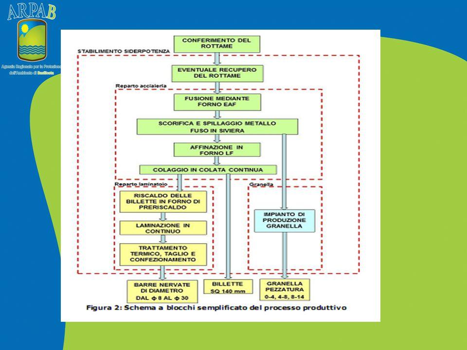 Lo studio è finalizzato a verificare il livello di criticità ecologica derivante dalle pressioni indotte dagli impianti dell'insediamento, attraverso l utilizzo dei licheni come bioindicatori e bioaccumulatori.