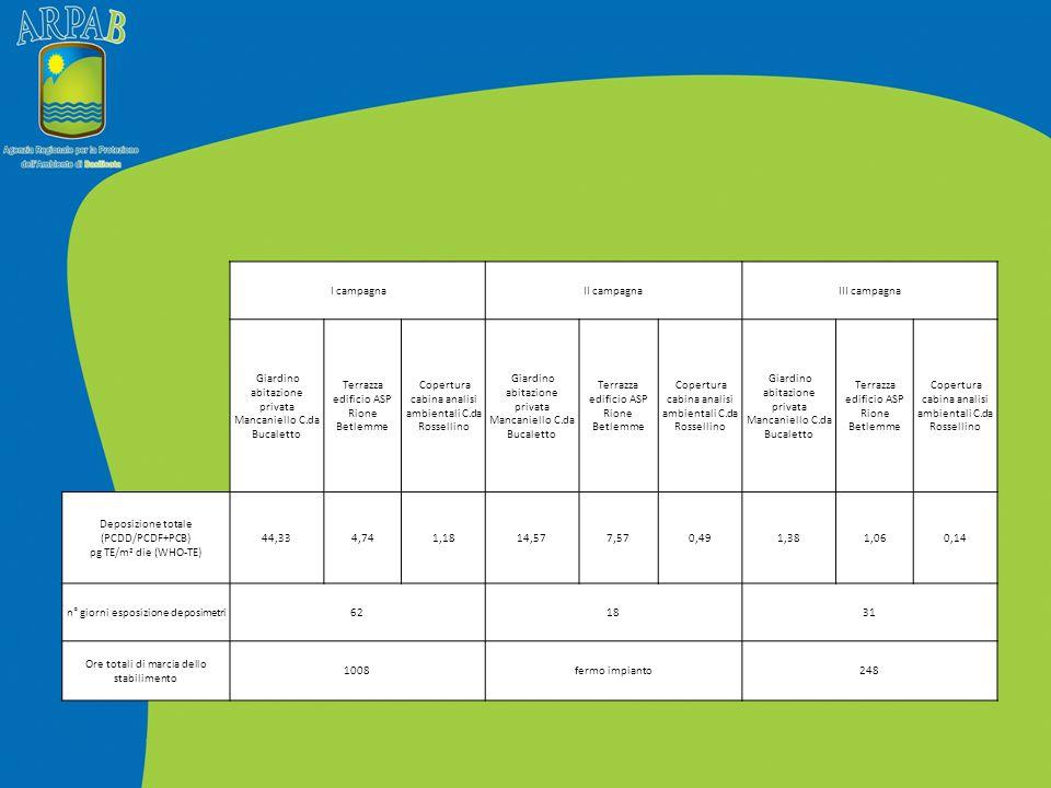 Giardino abitazione privata Mancaniello, C.da Bucaletto Parametro I campagnaII campagnaIII campagna Deposizione Benzo(a)pirene (ng/m 2 die) 28,4919,7181,85 Terrazza edificio ASP, Rione Betlemme Parametro I campagnaII campagnaIII campagna Deposizione Benzo(a)pirene (ng/m 2 die) 15,7827,1227,97 Copertura cabina analisi ambientali, C.da Rossellino Parametro I campagnaII campagnaIII campagna Deposizione Benzo(a)pirene (ng/m 2 die) 8,6516,7133,51