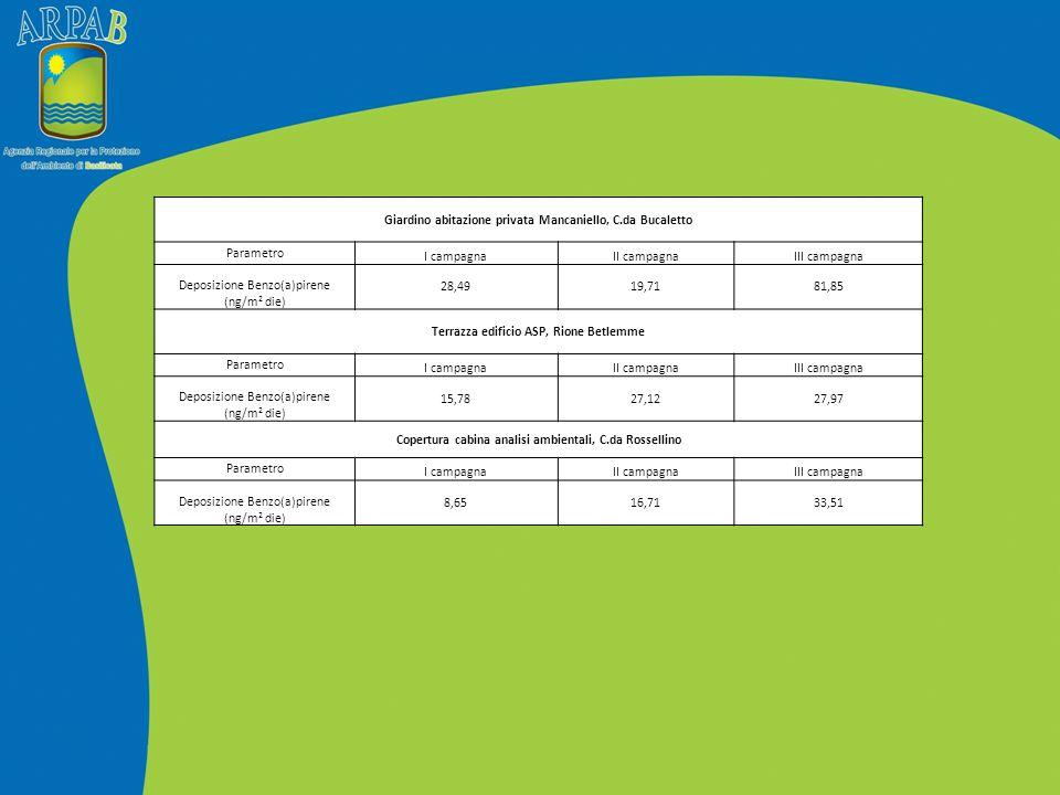 SVILUPPI FUTURI CMA Matrice ARIA: Matrice ARIA:  sistema SODAR-RASS integrato da 2 anemometri sonici sistema SODAR-RASS integrato da 2 anemometri sonici  laboratorio mobile laboratorio mobile Matrice SUOLO Matrice SUOLO (monitoraggio frane) strumentazione geotecnica e stazioni meteorologiche per il monitoraggio delle instabilità del terreno.strumentazione geotecnica e stazioni meteorologiche per il monitoraggio delle instabilità del terreno.
