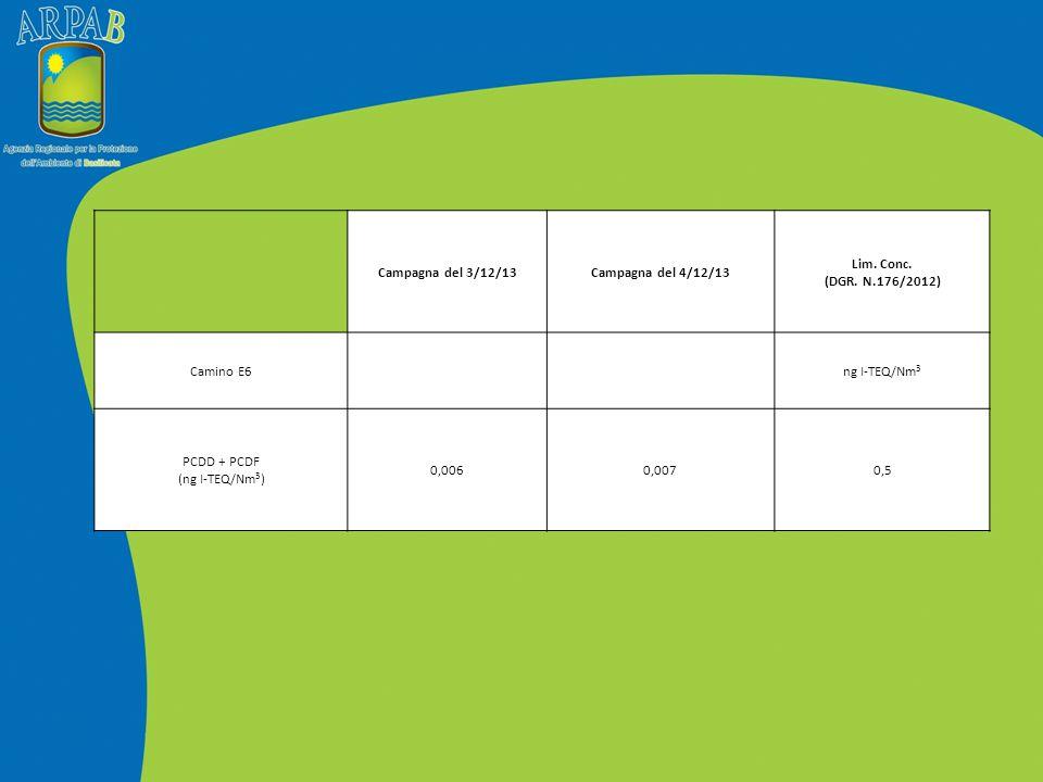 Campagna del 3/12/13Campagna del 4/12/13 Lim. Conc. (DGR. N.176/2012) Camino E6ng I-TEQ/Nm 3 PCDD + PCDF (ng I-TEQ/Nm 3 ) 0,0060,0070,5