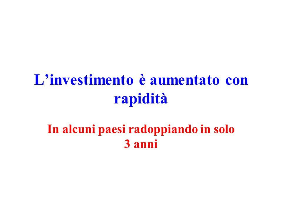 L'investimento è aumentato con rapidità In alcuni paesi radoppiando in solo 3 anni