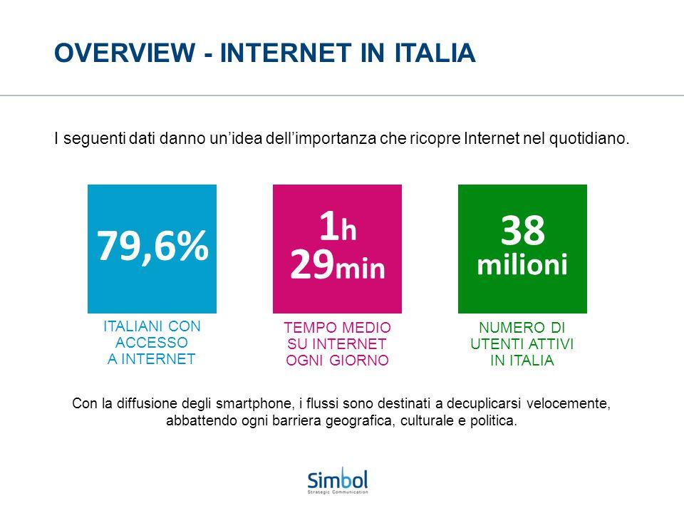 OVERVIEW - INTERNET IN ITALIA Con la diffusione degli smartphone, i flussi sono destinati a decuplicarsi velocemente, abbattendo ogni barriera geograf