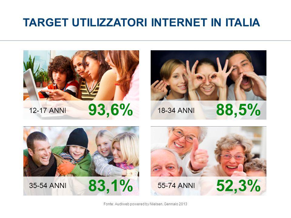 TARGET UTILIZZATORI INTERNET IN ITALIA Fonte: Audiweb powered by Nielsen, Gennaio 2013 93,6% 83,1% 88,5% 52,3% 12-17 ANNI 35-54 ANNI 18-34 ANNI 55-74 ANNI