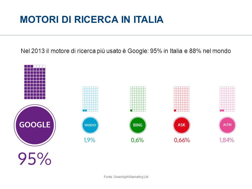 MOTORI DI RICERCA IN ITALIA Nel 2013 il motore di ricerca più usato è Google: 95% in Italia e 88% nel mondo Fonte: Greenlight Marketing Ltd