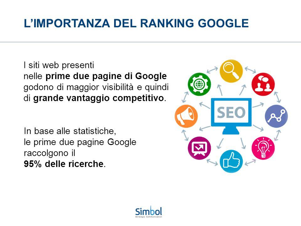 L'IMPORTANZA DEL RANKING GOOGLE I siti web presenti nelle prime due pagine di Google godono di maggior visibilità e quindi di grande vantaggio competitivo.