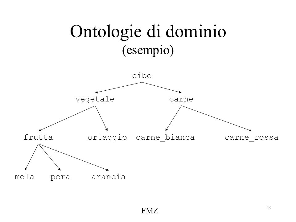 FMZ 2 Ontologie di dominio (esempio) cibo vegetalecarne fruttaortaggiocarne_biancacarne_rossa melaperaarancia