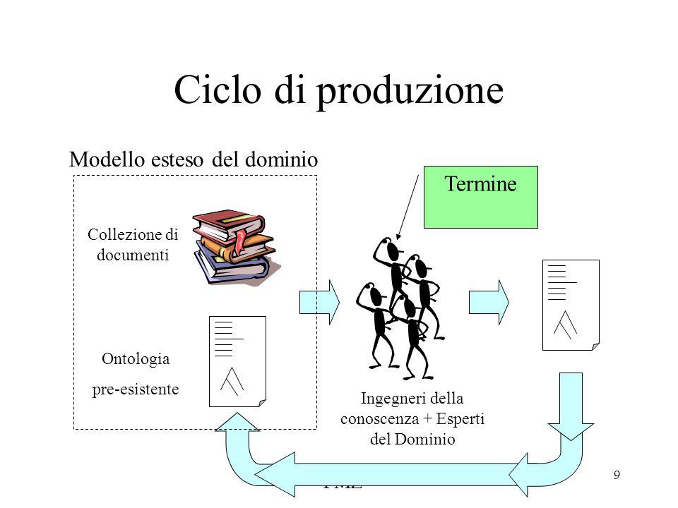 FMZ 9 Ciclo di produzione Ontologia pre-esistente Collezione di documenti Modello esteso del dominio Termine Ingegneri della conoscenza + Esperti del Dominio