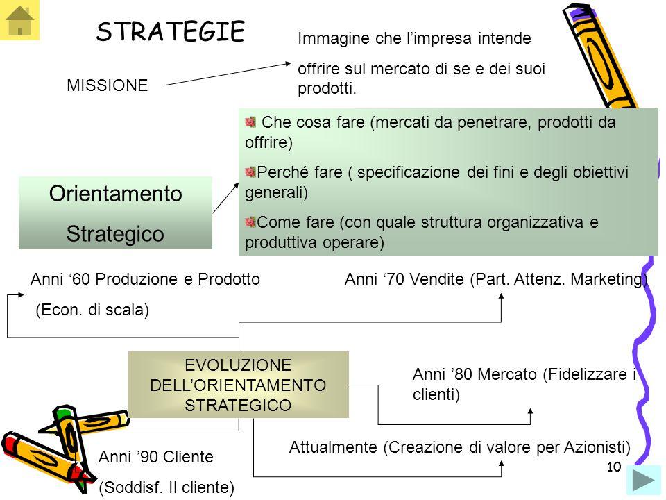 10 STRATEGIE MISSIONE Immagine che l'impresa intende offrire sul mercato di se e dei suoi prodotti. EVOLUZIONE DELL'ORIENTAMENTO STRATEGICO Anni '60 P