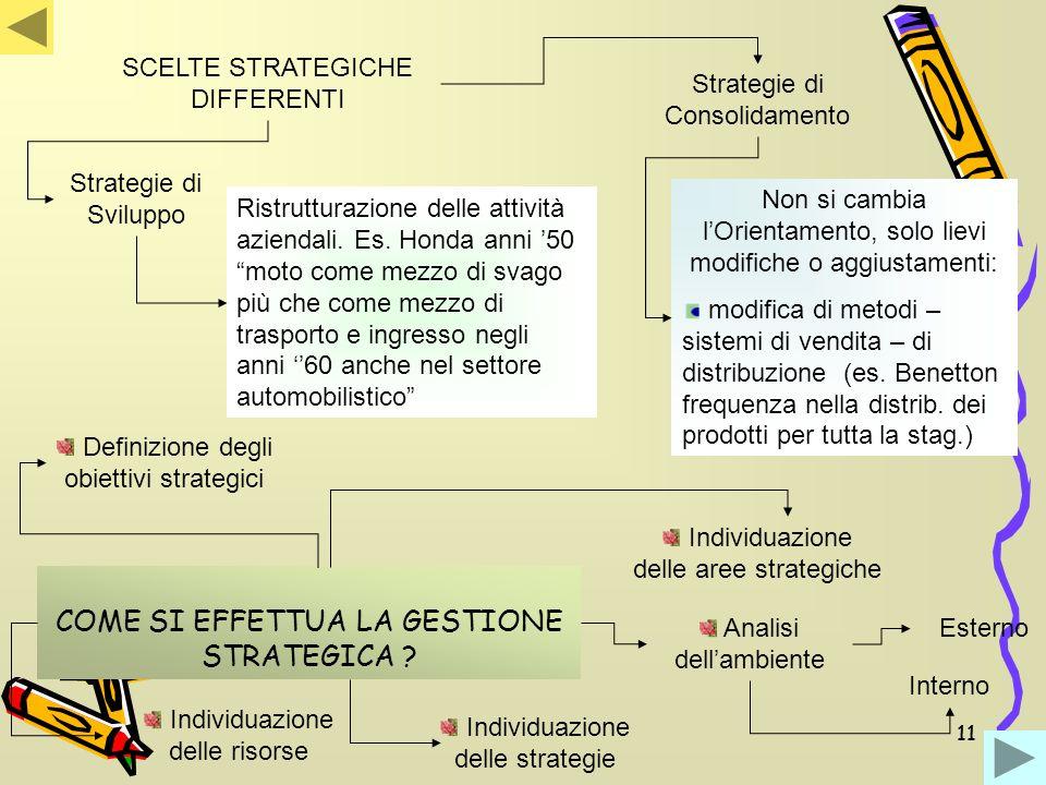 11 COME SI EFFETTUA LA GESTIONE STRATEGICA ? Analisi dell'ambiente Esterno Interno Definizione degli obiettivi strategici Individuazione delle aree st