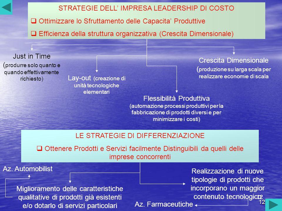 12 STRATEGIE DELL' IMPRESA LEADERSHIP DI COSTO  Ottimizzare lo Sfruttamento delle Capacita' Produttive  Efficienza della struttura organizzativa (Cr
