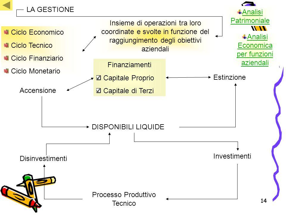 14 LA GESTIONE Insieme di operazioni tra loro coordinate e svolte in funzione del raggiungimento degli obiettivi aziendali Finanziamenti Capitale Prop