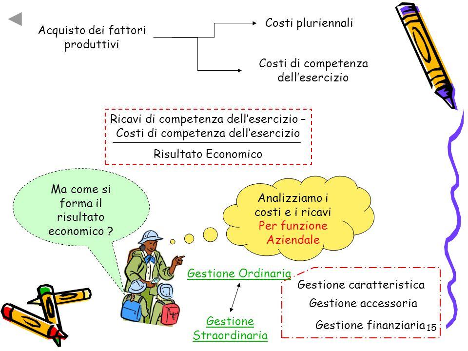 15 Acquisto dei fattori produttivi Costi pluriennali Costi di competenza dell'esercizio Ricavi di competenza dell'esercizio – Costi di competenza dell