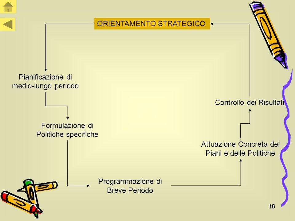 18 ORIENTAMENTO STRATEGICO Pianificazione di medio-lungo periodo Formulazione di Politiche specifiche Programmazione di Breve Periodo Attuazione Concreta dei Piani e delle Politiche Controllo dei Risultati