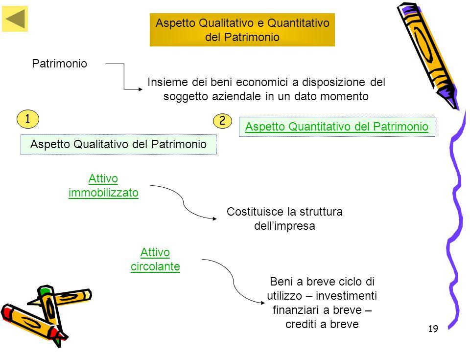 19 Aspetto Qualitativo e Quantitativo del Patrimonio Patrimonio Insieme dei beni economici a disposizione del soggetto aziendale in un dato momento At