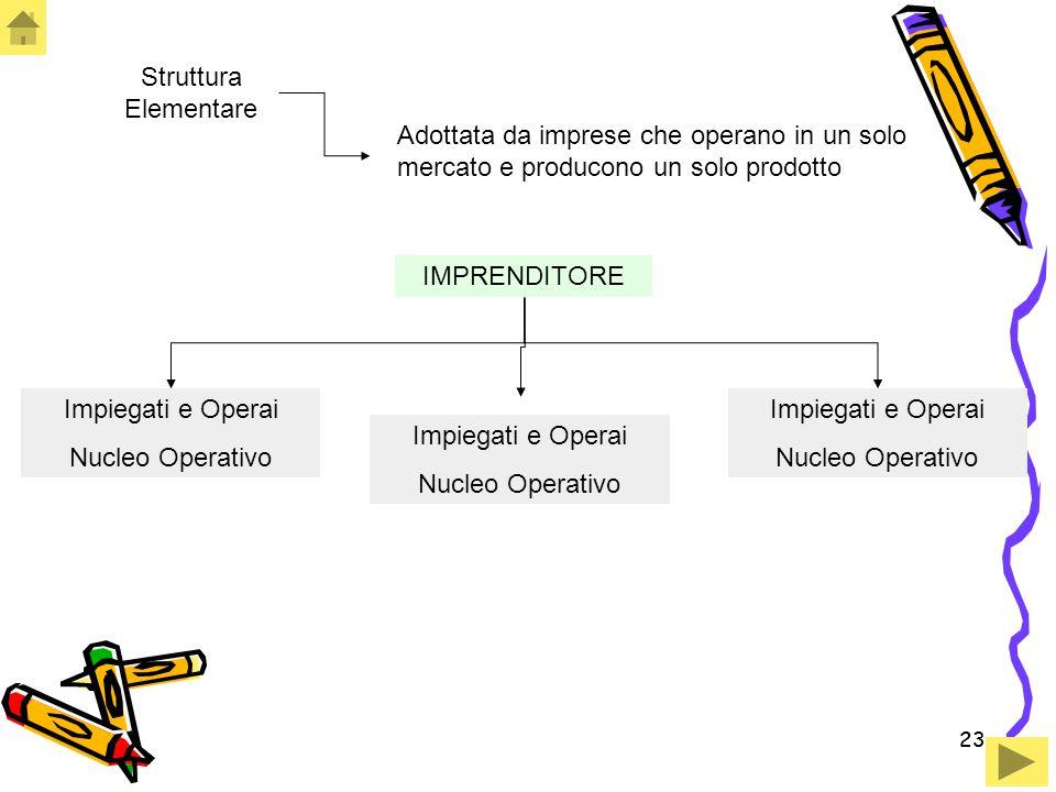 23 Struttura Elementare IMPRENDITORE Impiegati e Operai Nucleo Operativo Adottata da imprese che operano in un solo mercato e producono un solo prodot