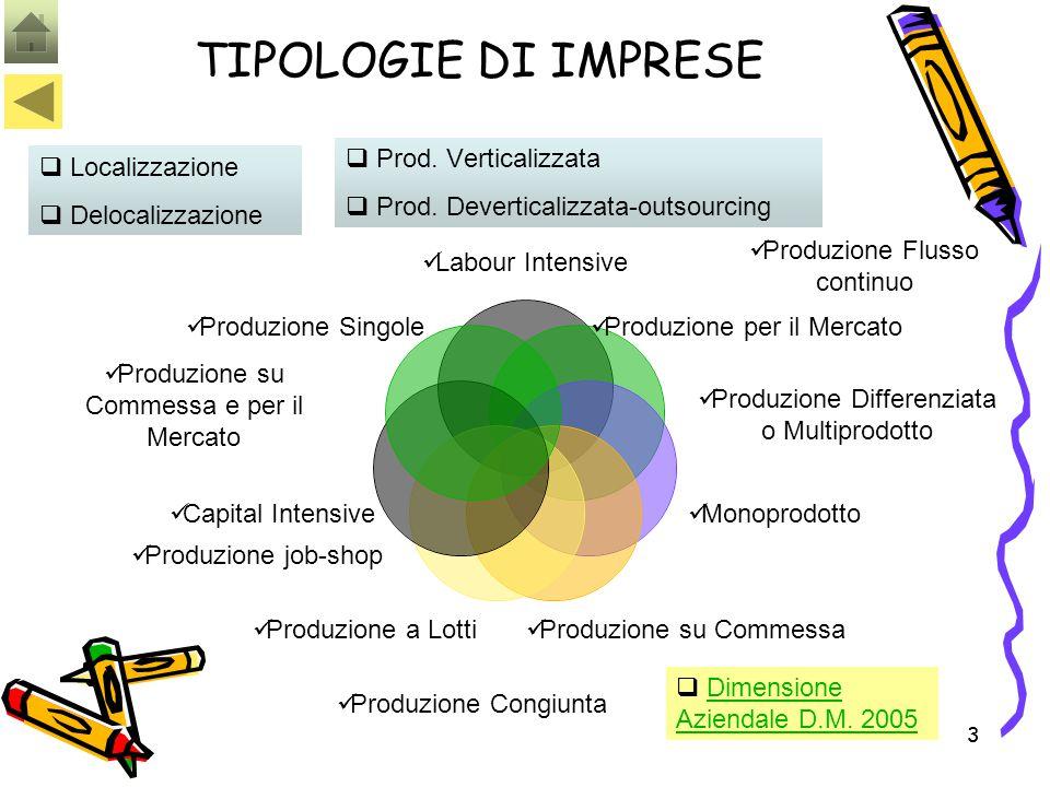 33 TIPOLOGIE DI IMPRESE Produzione Flusso continuo Produzione Differenziata o Multiprodotto Produzione job-shop  Prod. Verticalizzata  Prod. Deverti
