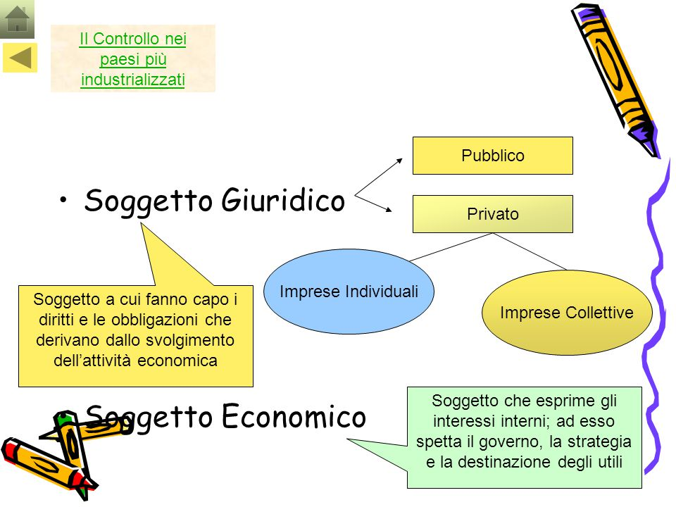 55 Soggetto Giuridico Soggetto Economico Pubblico Privato Imprese Individuali Imprese Collettive Soggetto a cui fanno capo i diritti e le obbligazioni
