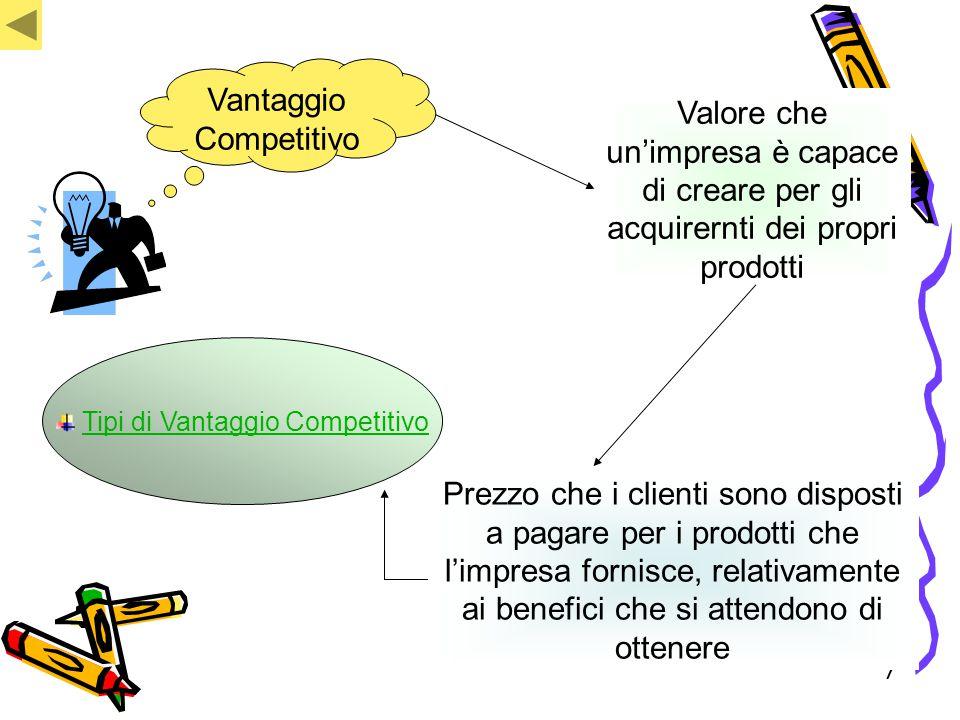 77 Vantaggio Competitivo Valore che un'impresa è capace di creare per gli acquirernti dei propri prodotti Prezzo che i clienti sono disposti a pagare