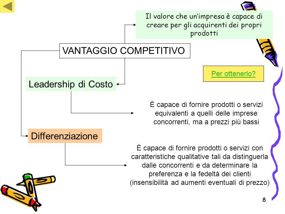 88 VANTAGGIO COMPETITIVO Leadership di Costo Differenziazione È capace di fornire prodotti o servizi con caratteristiche qualitative tali da distingue