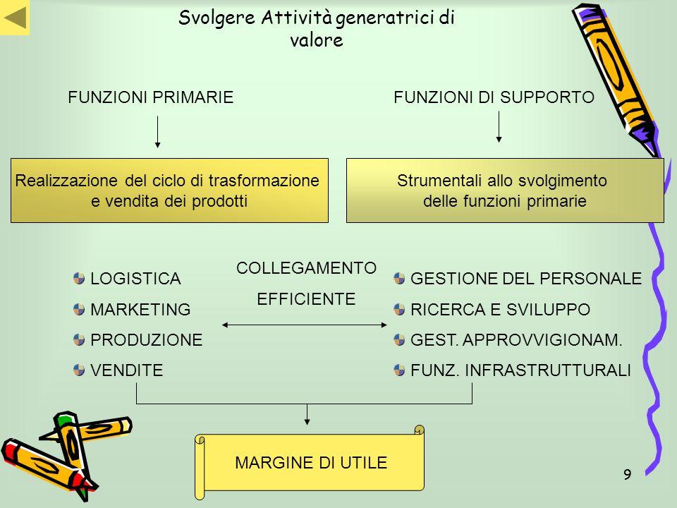 99 Svolgere Attività generatrici di valore FUNZIONI PRIMARIEFUNZIONI DI SUPPORTO Realizzazione del ciclo di trasformazione e vendita dei prodotti LOGI