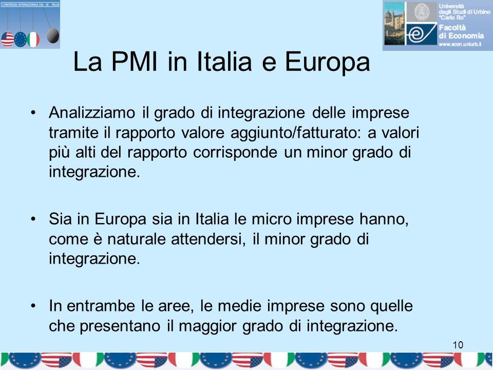 10 La PMI in Italia e Europa Analizziamo il grado di integrazione delle imprese tramite il rapporto valore aggiunto/fatturato: a valori più alti del r