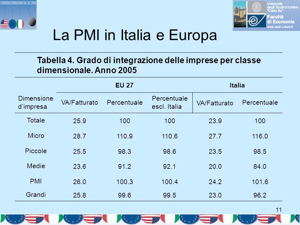 11 La PMI in Italia e Europa Tabella 4. Grado di integrazione delle imprese per classe dimensionale. Anno 2005 EU 27Italia Dimensione d'impresa VA/Fat