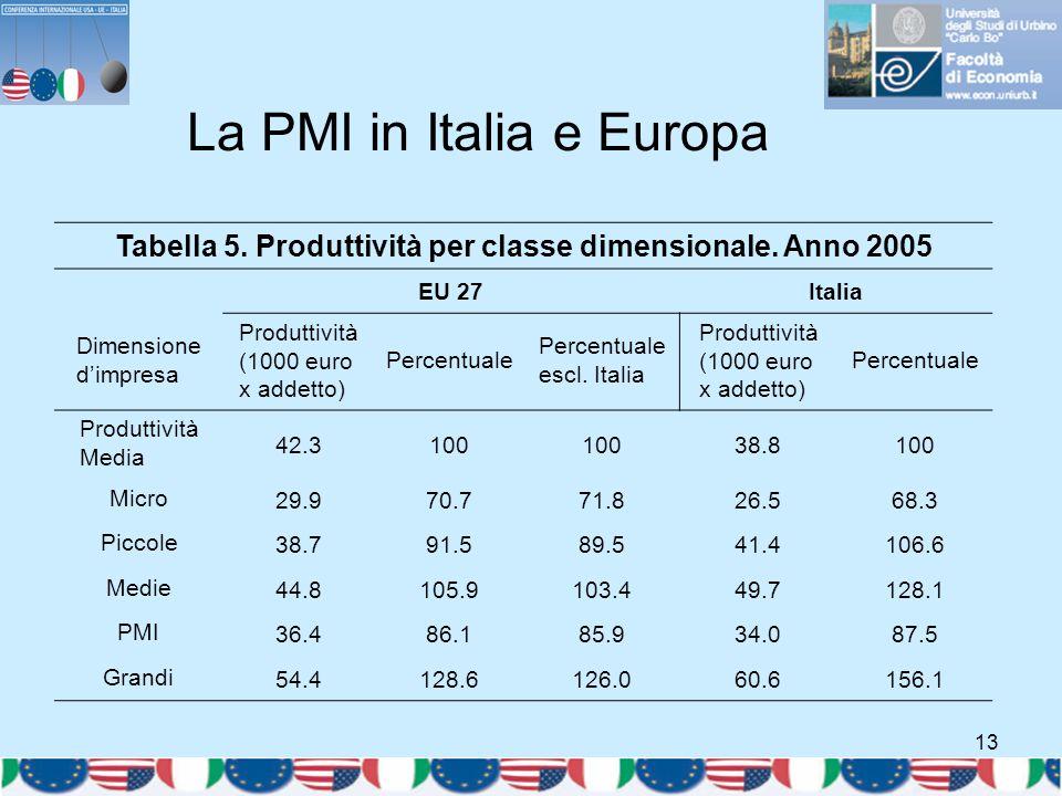 13 La PMI in Italia e Europa Tabella 5. Produttività per classe dimensionale. Anno 2005 EU 27Italia Dimensione d'impresa Produttività (1000 euro x add