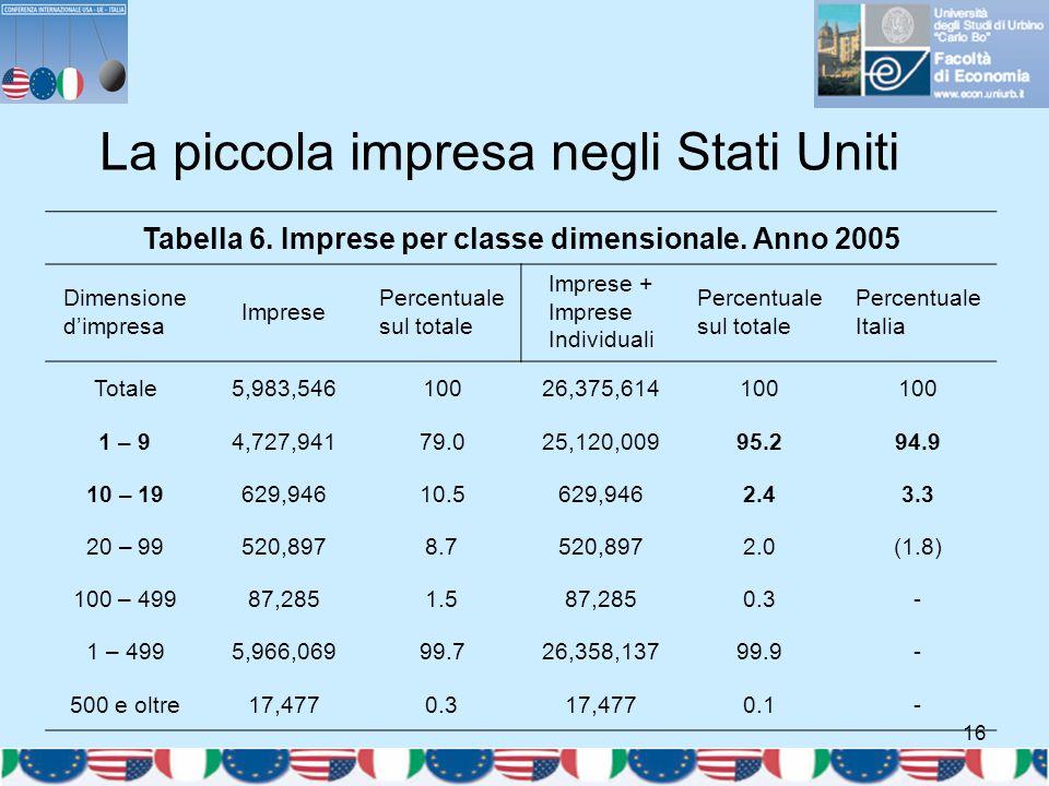 16 La piccola impresa negli Stati Uniti Tabella 6. Imprese per classe dimensionale. Anno 2005 Dimensione d'impresa Imprese Percentuale sul totale Impr