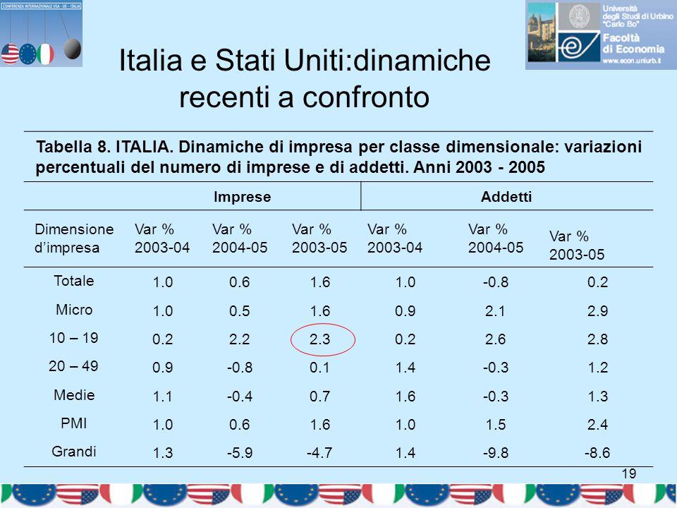 19 Italia e Stati Uniti:dinamiche recenti a confronto Tabella 8. ITALIA. Dinamiche di impresa per classe dimensionale: variazioni percentuali del nume